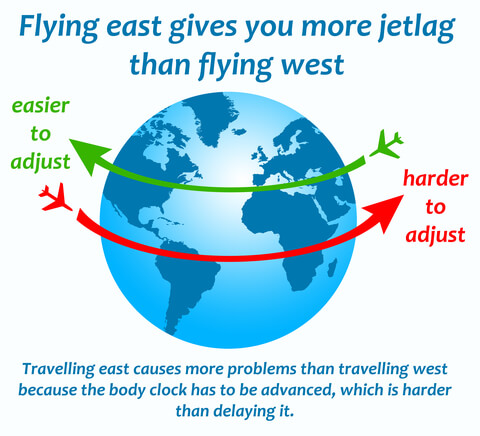 Summer Giving You Jet Lag?
